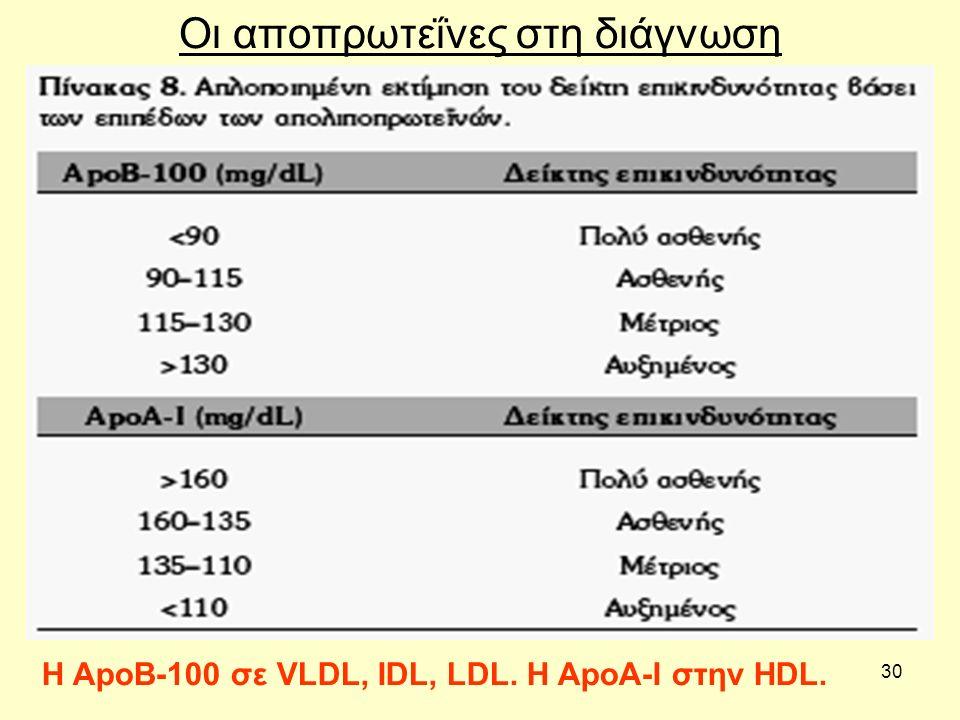 30 Οι αποπρωτεΐνες στη διάγνωση Η ApoB-100 σε VLDL, IDL, LDL. H ApoA-I στην HDL.