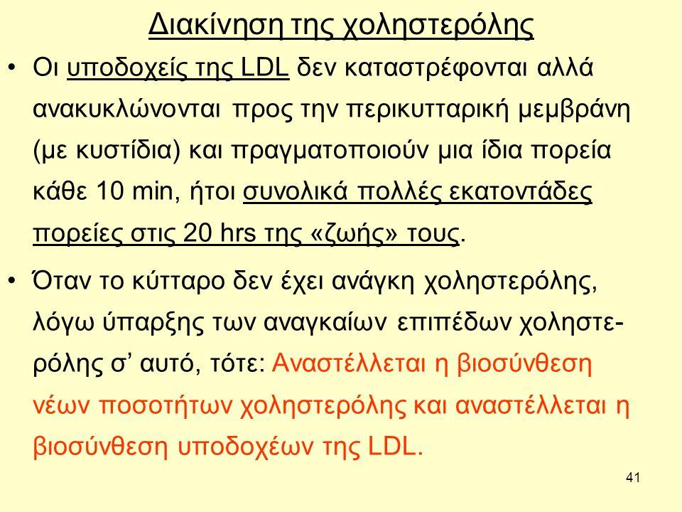 41 Διακίνηση της χοληστερόλης Οι υποδοχείς της LDL δεν καταστρέφονται αλλά ανακυκλώνονται προς την περικυτταρική μεμβράνη (με κυστίδια) και πραγματοποιούν μια ίδια πορεία κάθε 10 min, ήτοι συνολικά πολλές εκατοντάδες πορείες στις 20 hrs της «ζωής» τους.