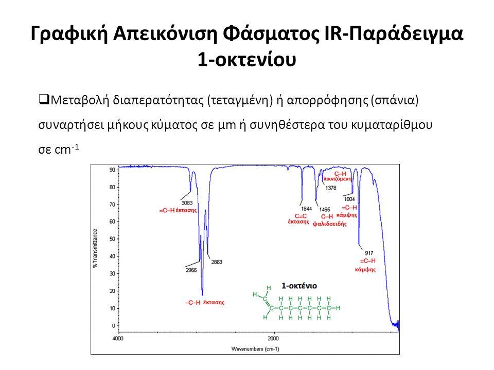 Γραφική Απεικόνιση Φάσματος IR-Παράδειγμα 1-οκτενίου  Μεταβολή διαπερατότητας (τεταγμένη) ή απορρόφησης (σπάνια) συναρτήσει μήκους κύματος σε μm ή συνηθέστερα του κυματαρίθμου σε cm -1
