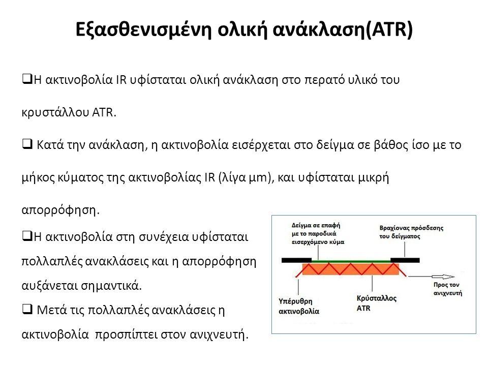 Εξασθενισμένη ολική ανάκλαση(ATR)  Η ακτινοβολία IR υφίσταται ολική ανάκλαση στο περατό υλικό του κρυστάλλου ATR.