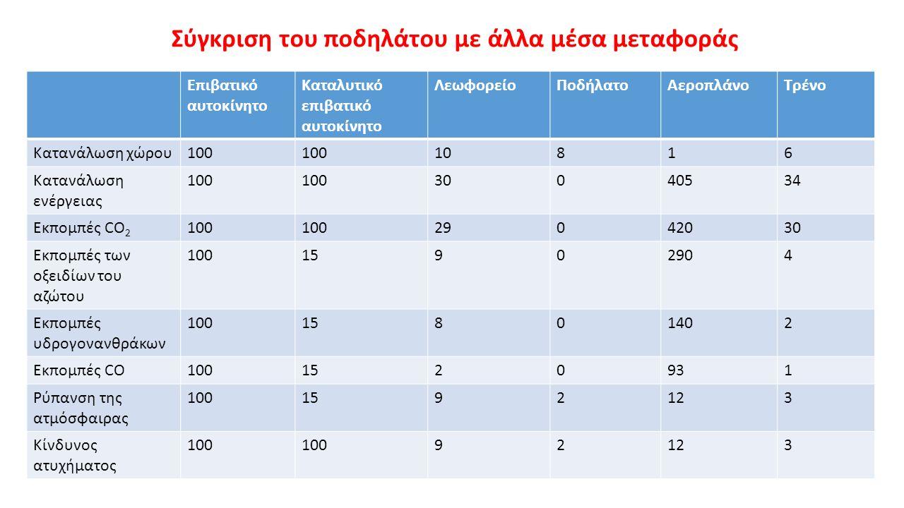 Σύγκριση του ποδηλάτου με άλλα μέσα μεταφοράς Επιβατικό αυτοκίνητο Καταλυτικό επιβατικό αυτοκίνητο ΛεωφορείοΠοδήλατοΑεροπλάνοΤρένο Κατανάλωση χώρου100 10816 Κατανάλωση ενέργειας 100 30040534 Εκπομπές CO 2 100 29042030 Εκπομπές των οξειδίων του αζώτου 10015902904 Εκπομπές υδρογονανθράκων 10015801402 Εκπομπές CO1001520931 Ρύπανση της ατμόσφαιρας 1001592123 Κίνδυνος ατυχήματος 100 92123
