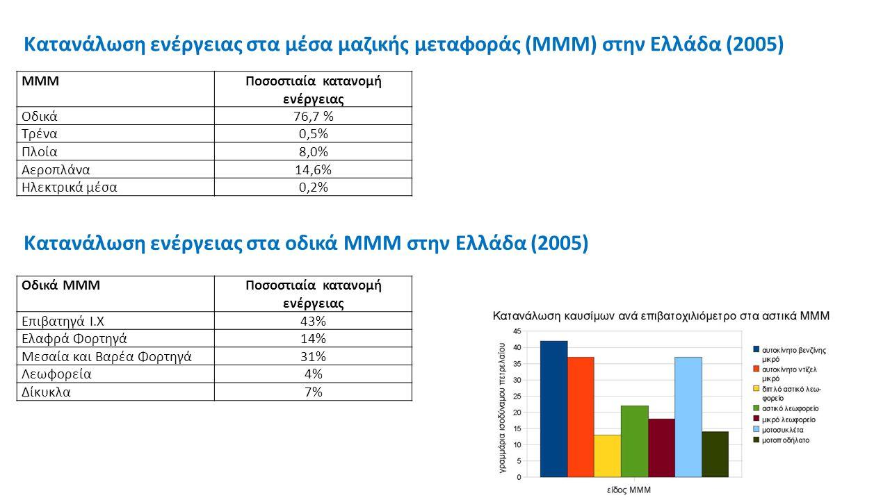 http://www.podilates.gr/files/Podilato.pdf Βλαστός Θ., Μπιρμπίλη Τ., Μπαρμπόπουλος Ν., Ποδήλατο στις Ελληνικές Πόλεις – Πολιτικές Ένταξης, ΥΠΕΧΩΔΕ / Οργανισμός Ρυθμιστικού Σχεδίου και Προστασίας Περιβάλλοντος Αθήνας, Μbike, 1999 http://www.ebooks4greeks.gr/dowloads/Mixanikon/Syginoniologias/To.podilato.se.17.ell.poleis_Downloaded_from_ebooks4greeks.gr.pdf Βλαστός Θ., Μπαρμπόπουλος Ν., Ρούντης Α., 1998, Η Νομοθεσία απέναντι στη ρύπανση του αέρα από την κυκλοφορία, Μηνιαία Τεχνική, Επιστημονική και Οικονομική Έκδοση «Τεχνικά», τεύχος Φεβρουαρίου 1998, σ.