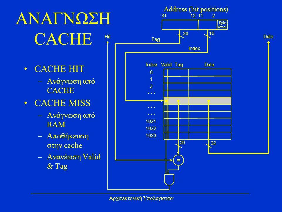 Αρχιτεκτονική Υπολογιστών ΑΝΑΓΝΩΣΗ CACHE 20 10 Byte offset ValidTagDataIndex 0 1 2 1021 1022 1023 Tag Index HitData 20 32 31 Address (bit positions) 12112 CACHE HIT –Ανάγνωση από CACHE CACHE MISS –Ανάγνωση από RAM –Αποθήκευση στην cache –Ανανέωση Valid & Tag