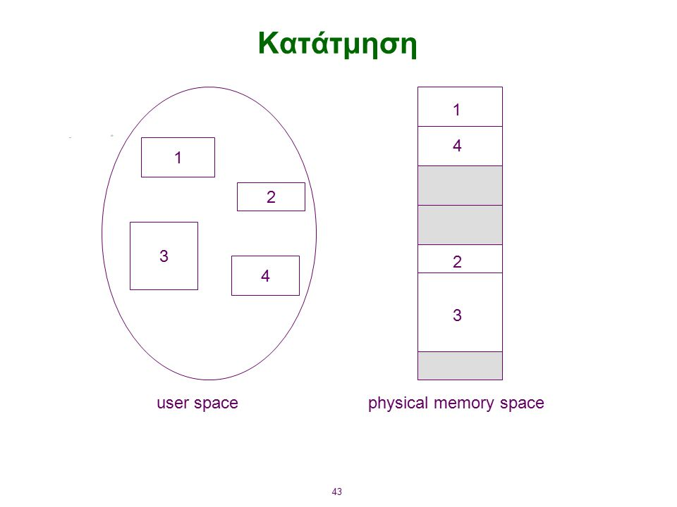 43 Κατάτμηση 1 3 2 4 1 4 2 3 user spacephysical memory space