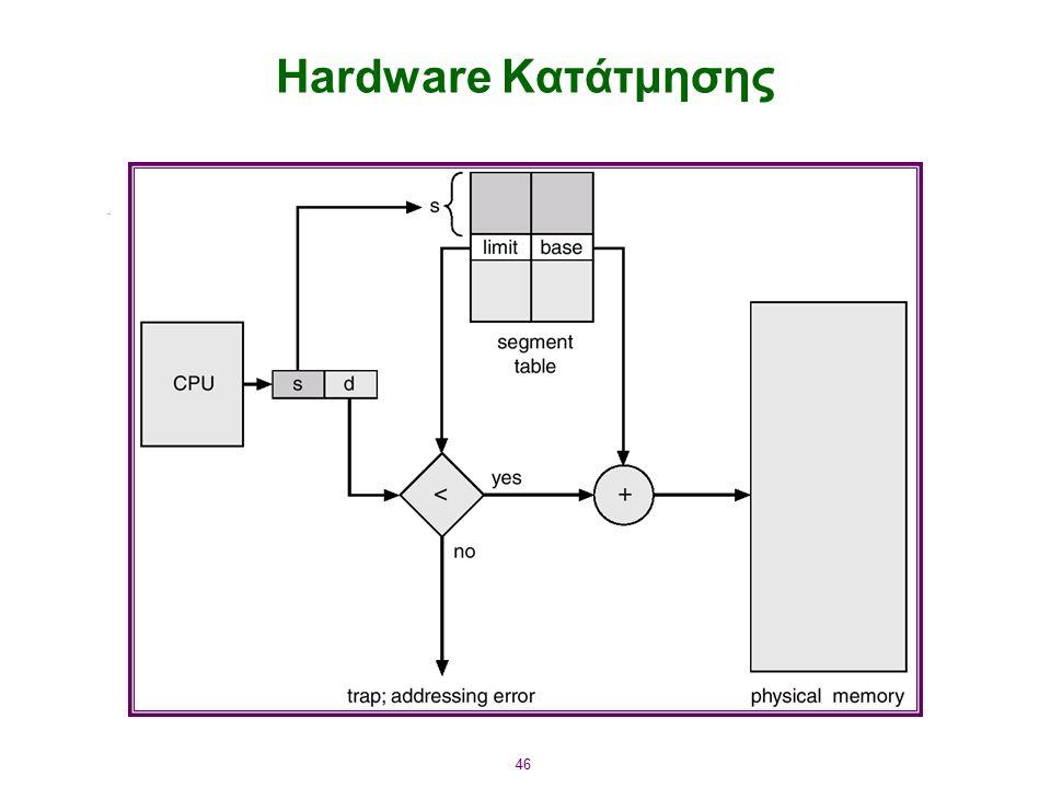 46 Hardware Κατάτμησης