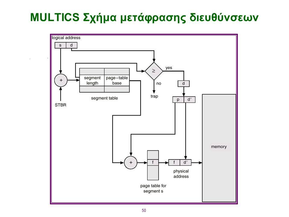50 MULTICS Σχήμα μετάφρασης διευθύνσεων