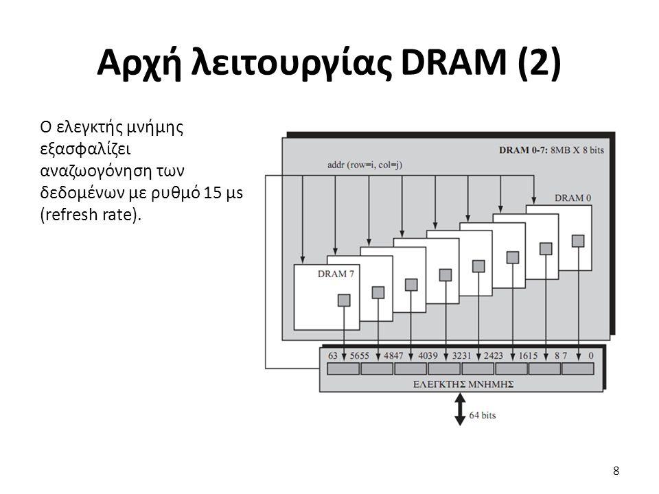 Ο ελεγκτής μνήμης εξασφαλίζει αναζωογόνηση των δεδομένων με ρυθμό 15 μs (refresh rate). Αρχή λειτουργίας DRAM (2) 8