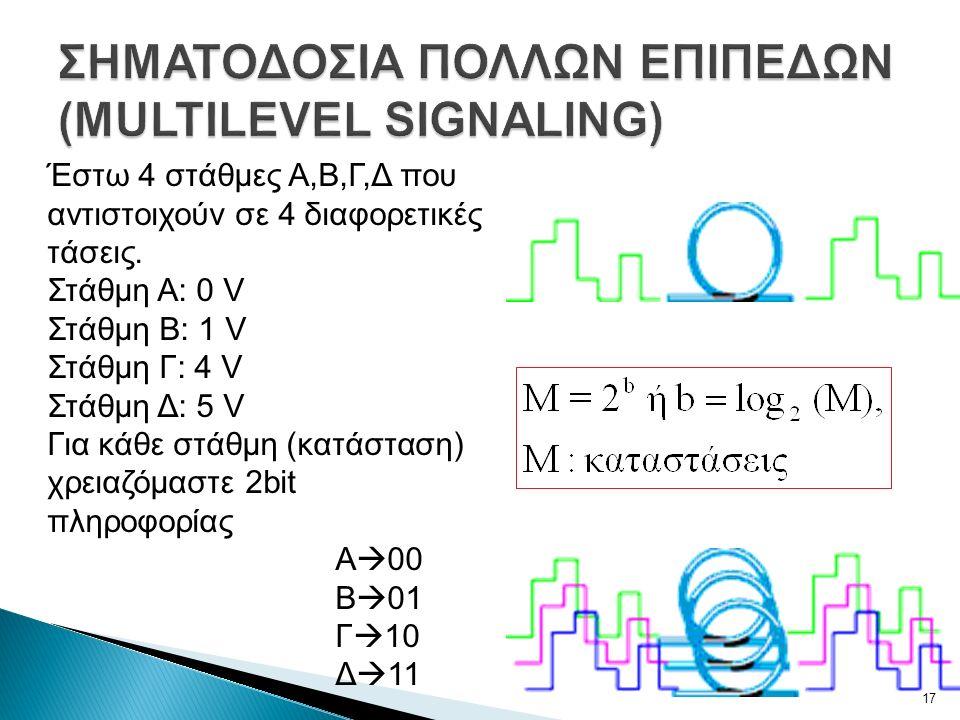 Έστω 4 στάθμες A,B,Γ,Δ που αντιστοιχούν σε 4 διαφορετικές τάσεις.