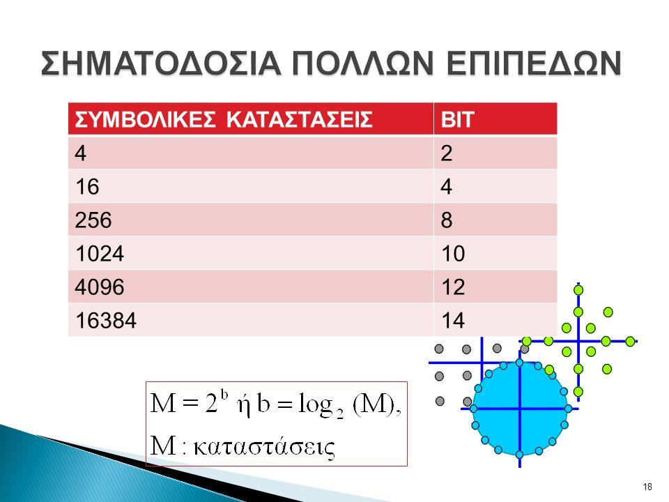 ΣΥΜΒΟΛΙΚΕΣ ΚΑΤΑΣΤΑΣΕΙΣΒΙΤ 42 164 2568 102410 409612 1638414 18