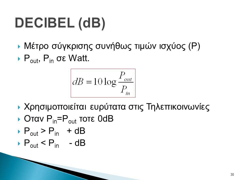  Μέτρο σύγκρισης συνήθως τιμών ισχύος (P)  P out, P in σε Watt.