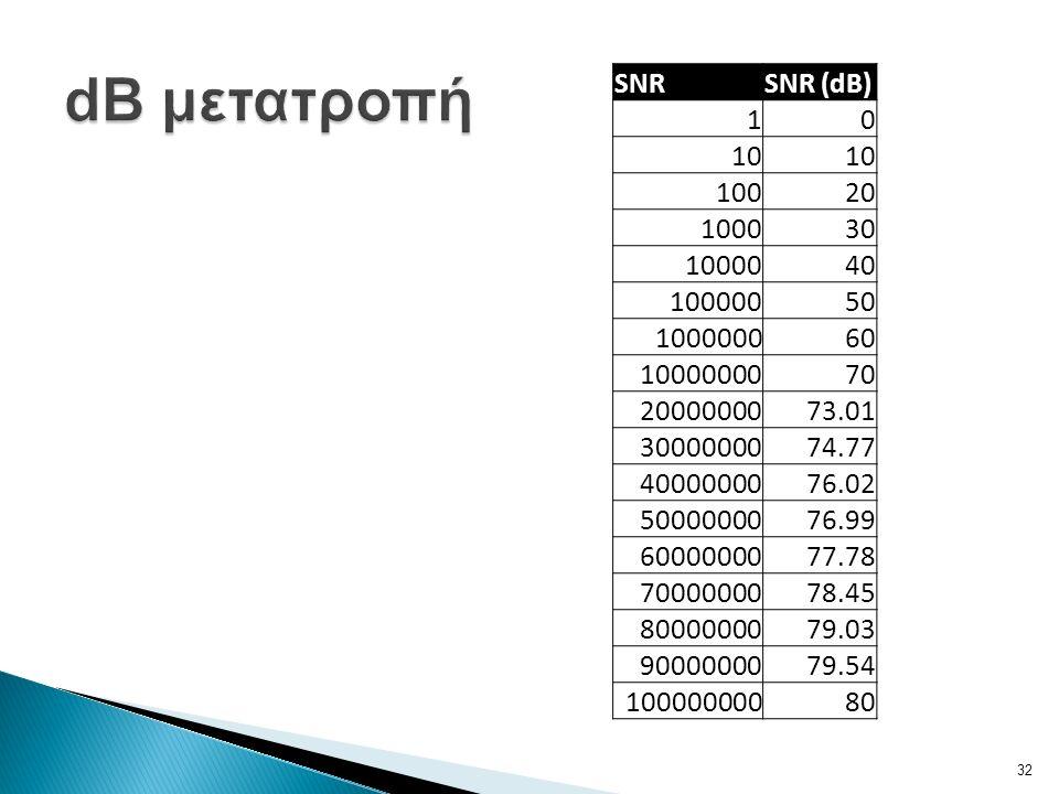 SNRSNR (dB) 10 10 10020 100030 1000040 10000050 100000060 1000000070 2000000073.01 3000000074.77 4000000076.02 5000000076.99 6000000077.78 7000000078.45 8000000079.03 9000000079.54 10000000080 32