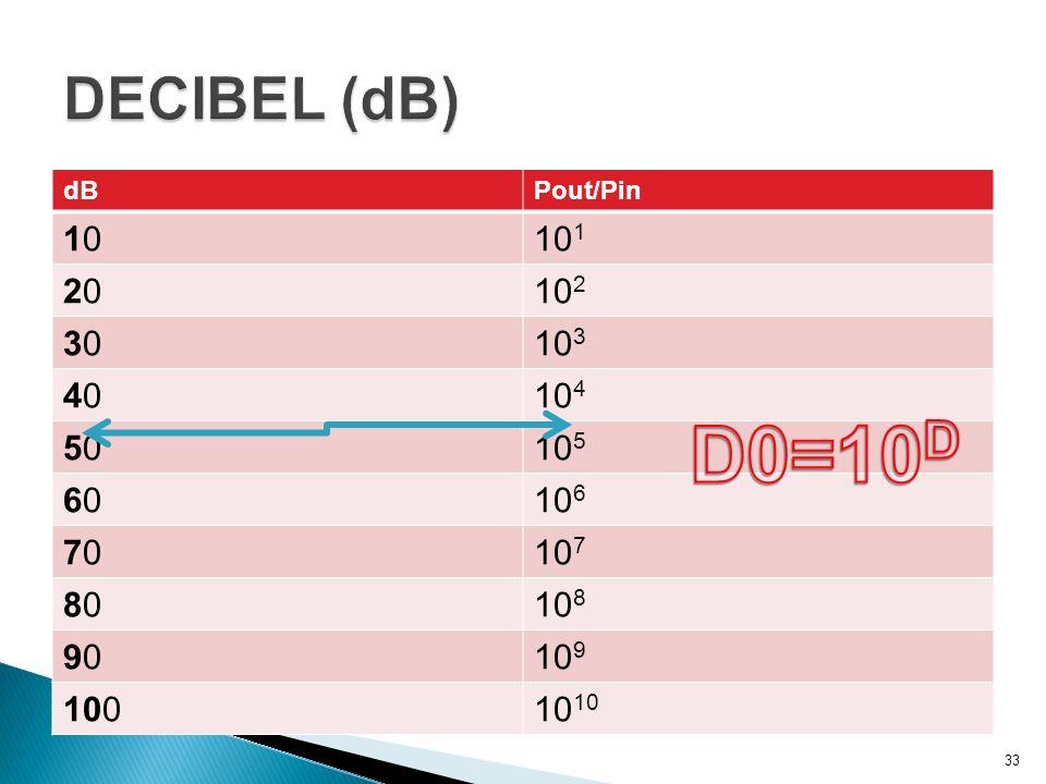dBPout/Pin 101010 1 202010 2 303010 3 404010 4 505010 5 606010 6 707010 7 808010 8 909010 9 10010 33