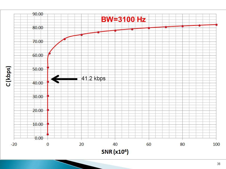 38 BW=3100 Hz 41.2 kbps