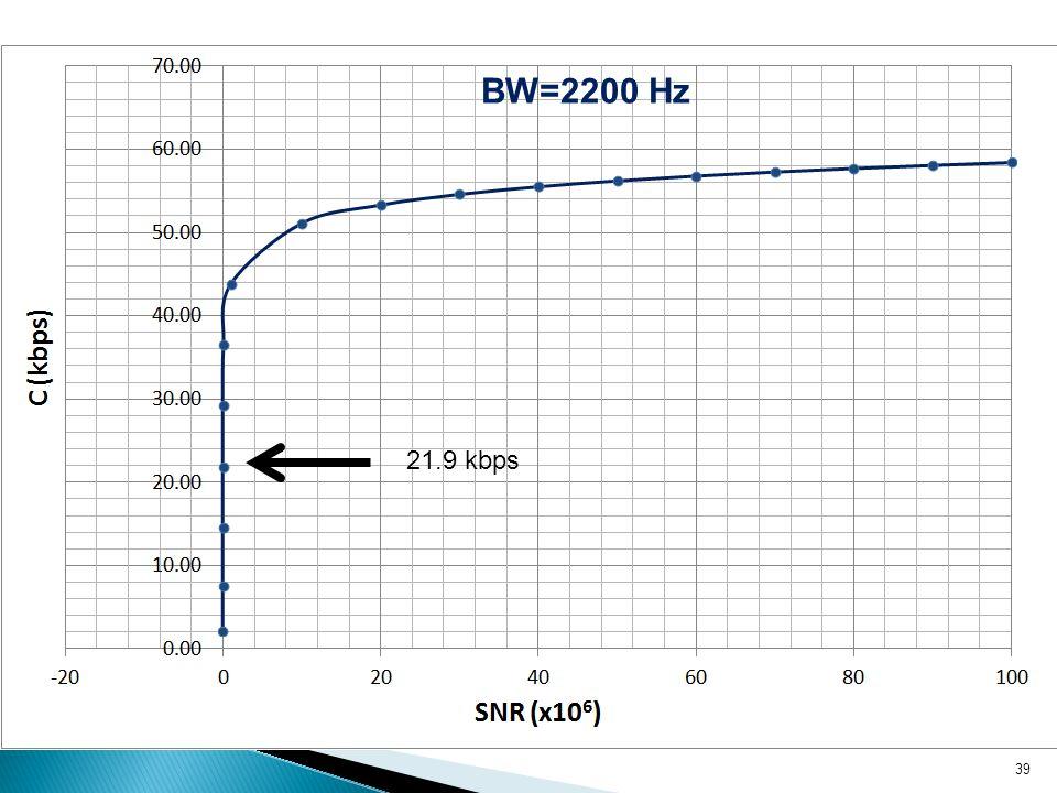 39 BW=2200 Hz 21.9 kbps