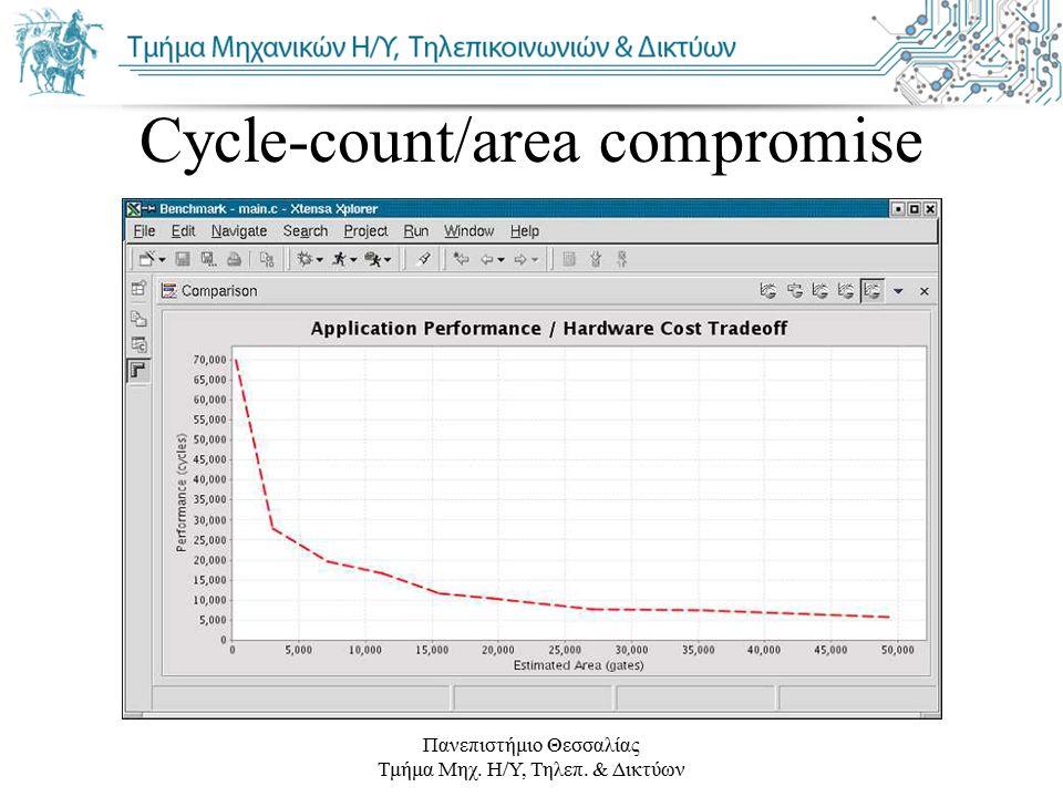 Cycle-count/area compromise Πανεπιστήμιο Θεσσαλίας Τμήμα Μηχ. Η/Υ, Τηλεπ. & Δικτύων