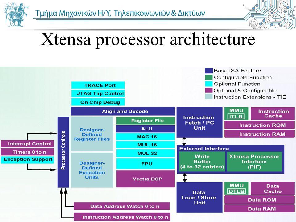 Πανεπιστήμιο Θεσσαλίας Τμήμα Μηχ. Η/Υ, Τηλεπ. & Δικτύων Xtensa processor architecture