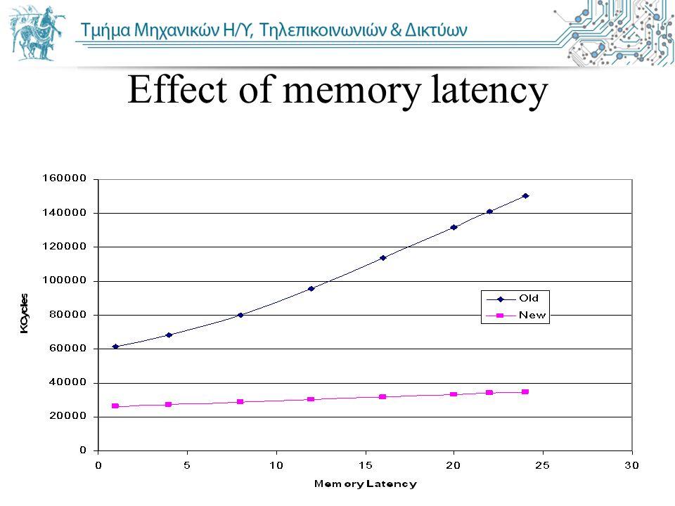 Πανεπιστήμιο Θεσσαλίας Τμήμα Μηχ. Η/Υ, Τηλεπ. & Δικτύων Effect of memory latency