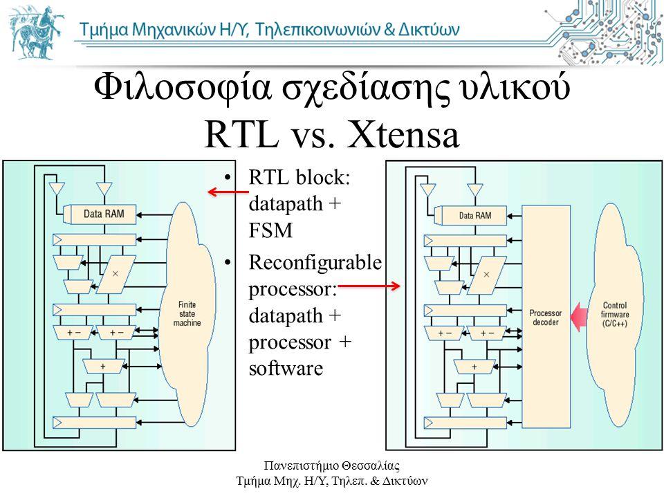 Πανεπιστήμιο Θεσσαλίας Τμήμα Μηχ. Η/Υ, Τηλεπ. & Δικτύων Φιλοσοφία σχεδίασης υλικού RTL vs. Xtensa RTL block: datapath + FSM Reconfigurable processor:
