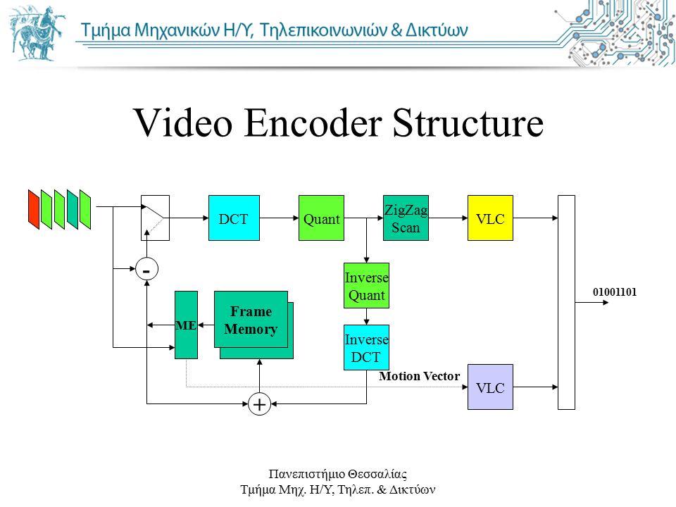 Πανεπιστήμιο Θεσσαλίας Τμήμα Μηχ. Η/Υ, Τηλεπ. & Δικτύων Video Encoder Structure DCTQuant ZigZag Scan VLC - Frame Memory Frame Memory Inverse Quant Inv