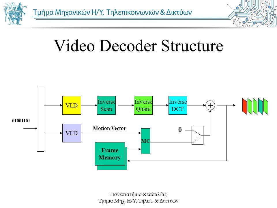 Πανεπιστήμιο Θεσσαλίας Τμήμα Μηχ. Η/Υ, Τηλεπ. & Δικτύων Video Decoder Structure Inverse Scan VLD Frame Memory Frame Memory Inverse Quant Inverse DCT +