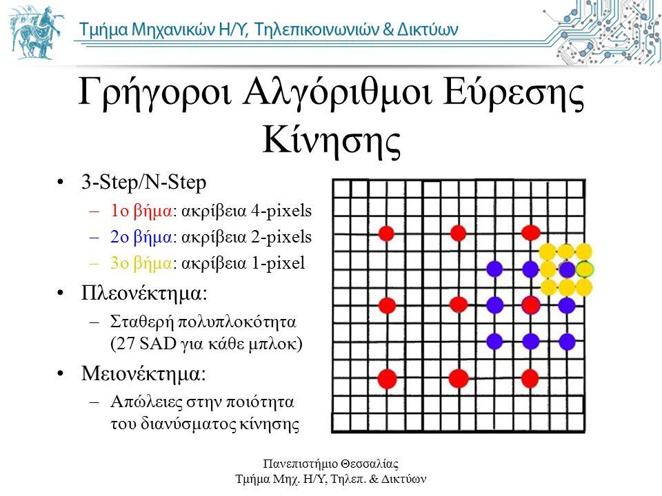 Πανεπιστήμιο Θεσσαλίας Τμήμα Μηχ. Η/Υ, Τηλεπ. & Δικτύων Γρήγοροι Αλγόριθμοι Εύρεσης Κίνησης 3-Step/N-Step –1ο βήμα: ακρίβεια 4-pixels –2ο βήμα: ακρίβε