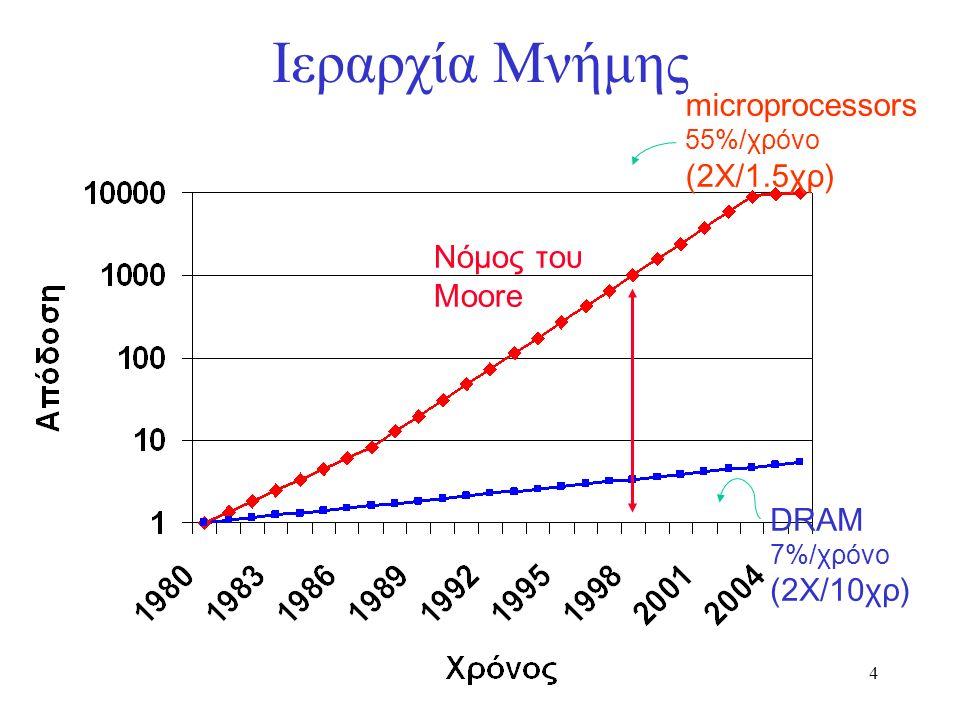 45 Μνήμες Cache: Παράδειγμα Σχήμα (b): υποθέτουμε μνήμη με εύρος 2 words 1 + 2x15 + 2x1 = 33 bus cycles, ή 0.94 bytes per cycle Σχήμα (c): η μνήμη έχει διαφορετικές αποθήκες (banks) και στέλνουμε μόνο μια αίτηση για ανάγνωση λαμβάνοντας 4 words 1 + 1x15 + 4x1 = 20 bus cycles, ή 0.80 bytes per cycle