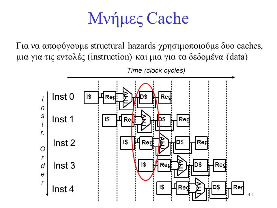 41 Μνήμες Cache Για να αποφύγουμε structural hazards χρησιμοποιούμε δυο caches, μια για τις εντολές (instruction) και μια για τα δεδομένα (data) I n s