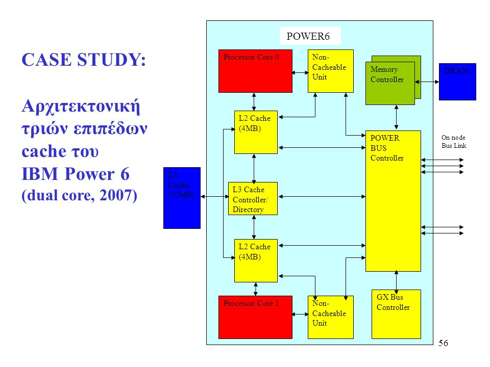 56 Processor Core 0 L2 Cache (4MB) L3 Cache Controller/ Directory Non- Cacheable Unit Memory Controller POWER BUS Controller GX Bus Controller L2 Cache (4MB) Non- Cacheable Unit L3 Cache (32MB) DRAM On node Bus Link Processor Core 1 POWER6 CASE STUDY: Αρχιτεκτονική τριών επιπέδων cache του IBM Power 6 (dual core, 2007)