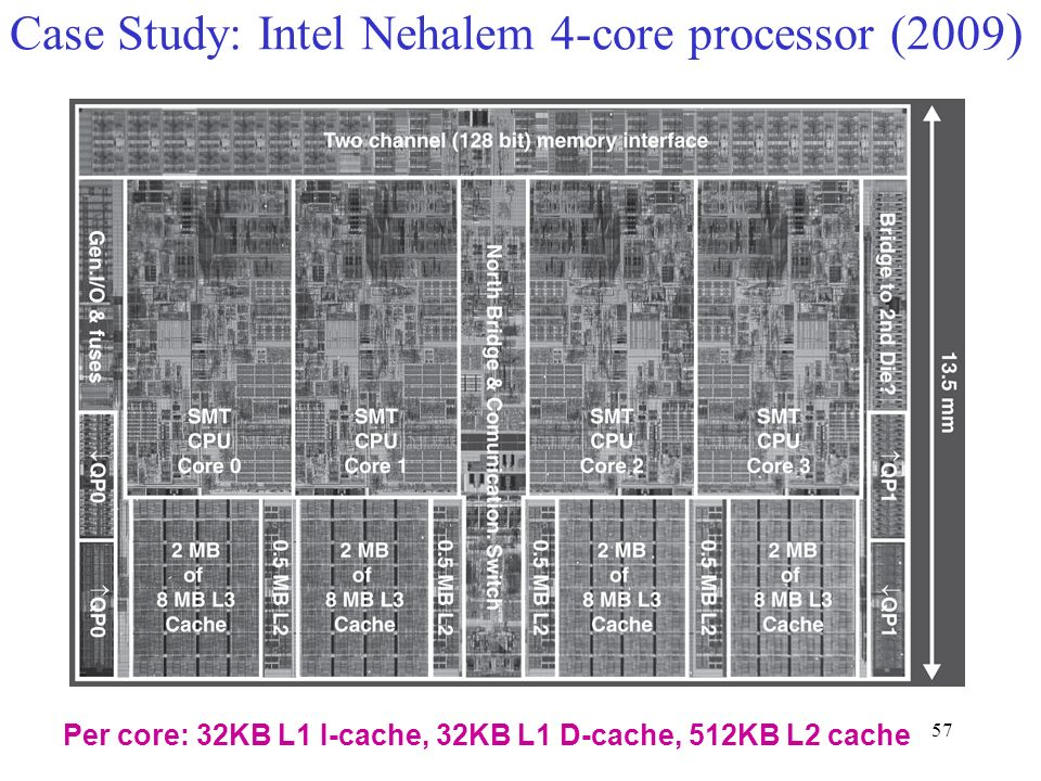 57 Per core: 32KB L1 I-cache, 32KB L1 D-cache, 512KB L2 cache Case Study: Intel Nehalem 4-core processor (2009 )