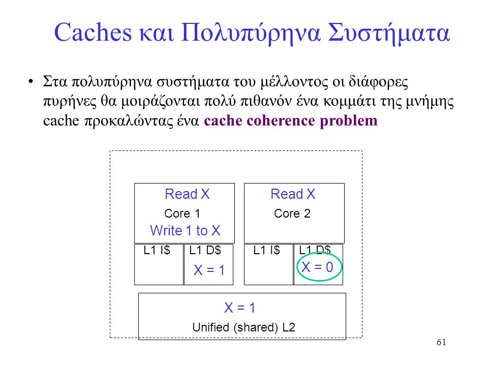 61 Caches και Πολυπύρηνα Συστήματα Στα πολυπύρηνα συστήματα του μέλλοντος οι διάφορες πυρήνες θα μοιράζονται πολύ πιθανόν ένα κομμάτι της μνήμης cache