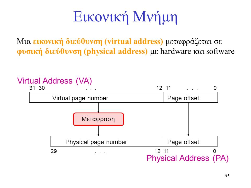 65 Εικονική Μνήμη Μια εικονική διεύθυνση (virtual address) μεταφράζεται σε φυσική διεύθυνση (physical address) με hardware και software Virtual Addres