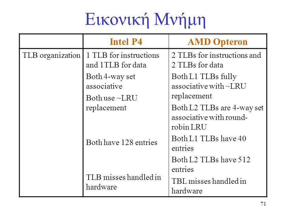 71 Εικονική Μνήμη Intel P4AMD Opteron TLB organization1 TLB for instructions and 1TLB for data Both 4-way set associative Both use ~LRU replacement Bo