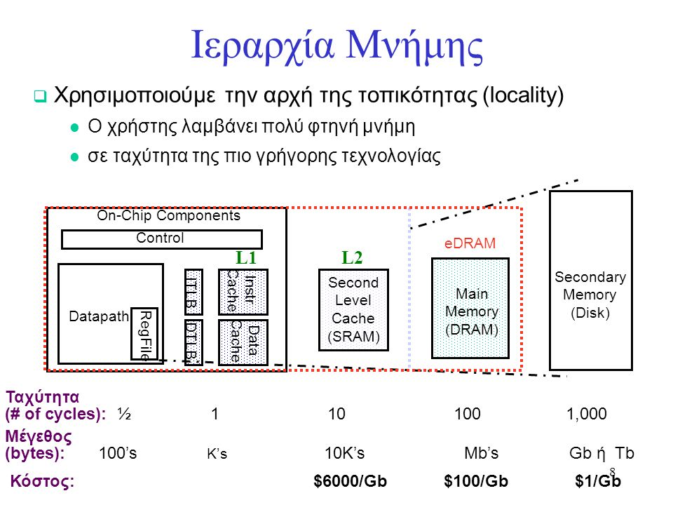 49 Two way associative cache (παράδειγμα ) Προσπέλαση: 0 4 0 4 0 4 0 4 0404 miss hit 000 Mem(0) 010 Mem(4) 000 Mem(0) 010 Mem(4) l 8 requests, 2 misses (από 8 πριν!)  Λύνει το ping-pong effect της direct mapped cache αφού δύο κομμάτια μνήμης που αντιστοιχούν στο ίδιο cache set μπορεί πλέον να συνυπάρχουν !