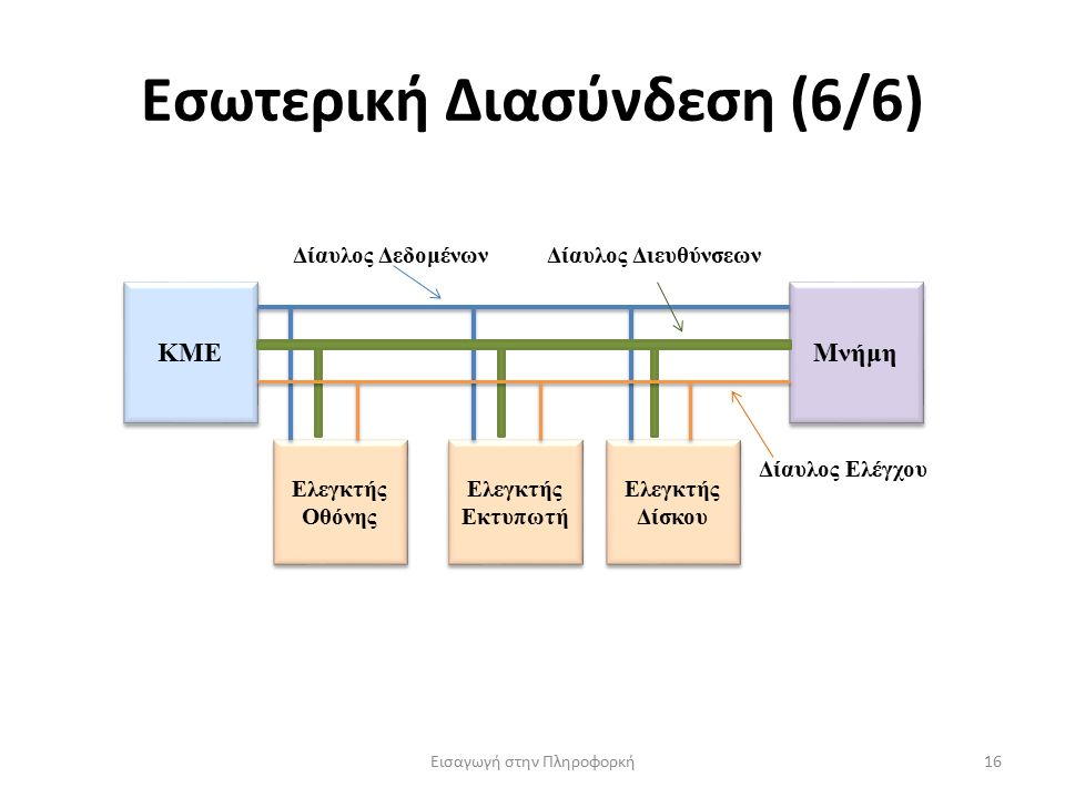 Εσωτερική Διασύνδεση (6/6) Εισαγωγή στην Πληροφορκή16 ΚΜΕ Μνήμη Ελεγκτής Οθόνης Ελεγκτής Εκτυπωτή Ελεγκτής Δίσκου Δίαυλος ΔεδομένωνΔίαυλος Διευθύνσεων Δίαυλος Ελέγχου
