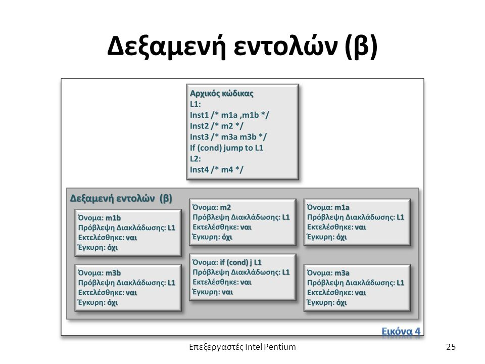 Δεξαμενή εντολών (β) Επεξεργαστές Intel Pentium25