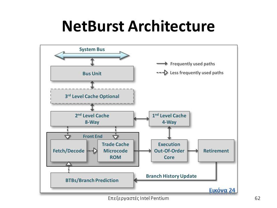 NetBurst Architecture Επεξεργαστές Intel Pentium62