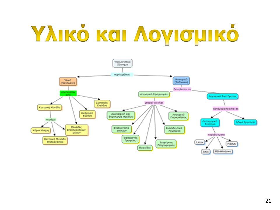 Είδη Πληροφοριακών Συστημάτων Σε επίπεδο οργάνωσης και διοίκησης Πληροφοριακά Συστήματα Διοίκησης (Management Information Systems - MIS), Συστήματα υπ