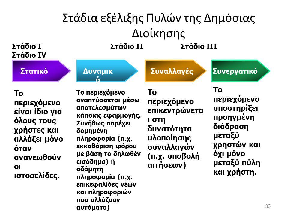 32 Στάδια ανάπτυξης On line υπηρεσιών Ηλ. Διακυβέρνησης Στάδιο 1 Παροχή δημόσιας πληροφορίας Αξία 1995 2000 Θεμελίωση επενδύσεων σε ΤΠΕ Στάδιο 2 Δυνατ