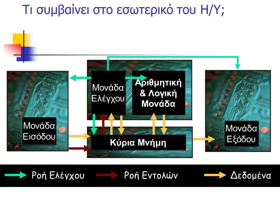 Η Μονάδα Συστήματος ενός Η/Υ Μητρική Κάρτα Επεξεργαστής RAM Κάρτες Επέκτασης ΜονάδεςΑποθήκευσης Σκληρός Δίσκος Μονάδα Δισκέττας CD-ROM/ DVD Drive
