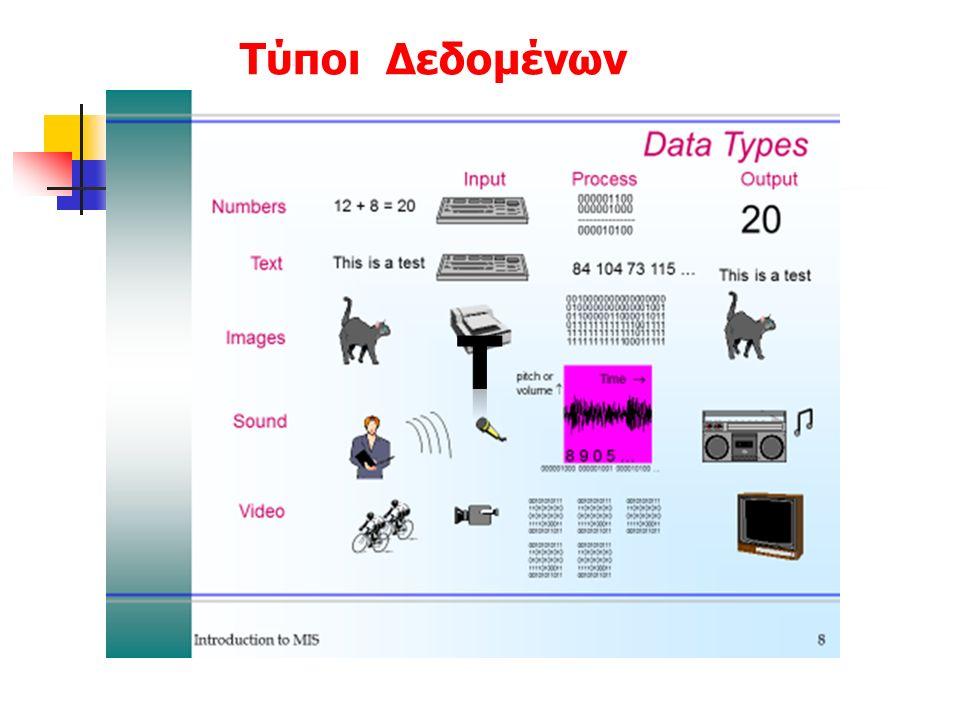 Μονάδες Αποθήκευσης και Αρχεία Τα προγράμματα και η πληροφορία (κείμενο, εικόνα, ήχος, video) φυλάσσονται: Προσωρινά στη RAM Μόνιμα στη δευτερεύουσα (