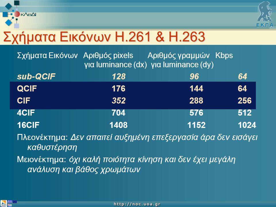 Ε.Κ.Π.Α Σχήματα Εικόνων Η.261 & Η.263 Σχήματα Εικόνων Αριθμός pixels Αριθμός γραμμών Κbps για luminance (dx) για luminance (dy) sub-QCIF 128 9664 QCIF 176 14464 CIF 352 288256 4CIF 704 576512 16CIF 1408 11521024 Πλεονέκτημα: Δεν απαιτεί αυξημένη επεξεργασία άρα δεν εισάγει καθυστέρηση Μειονέκτημα: όχι καλή ποιότητα κίνηση και δεν έχει μεγάλη ανάλυση και βάθος χρωμάτων