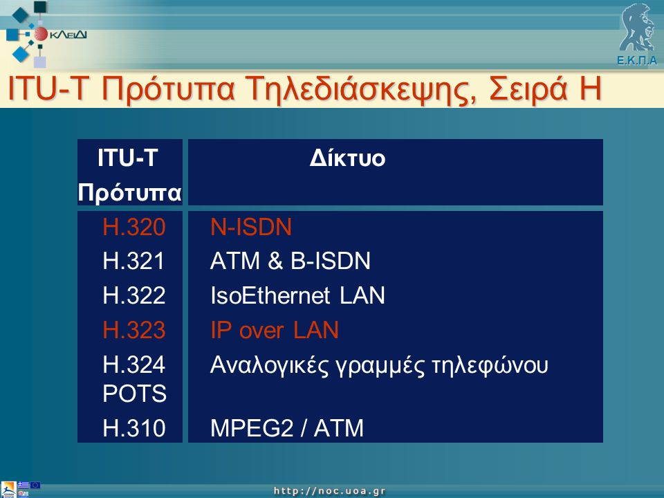 Ε.Κ.Π.Α ITU-T Πρότυπα Τηλεδιάσκεψης, Σειρά Η ITU-T Δίκτυο Πρότυπα Η.320Ν-ΙSDN Η.321ATM & B-ISDN Η.322IsoEthernet LAN Η.323IP over LAN Η.324Αναλογικές γραμμές τηλεφώνου POTS Η.310ΜPEG2 / ATM