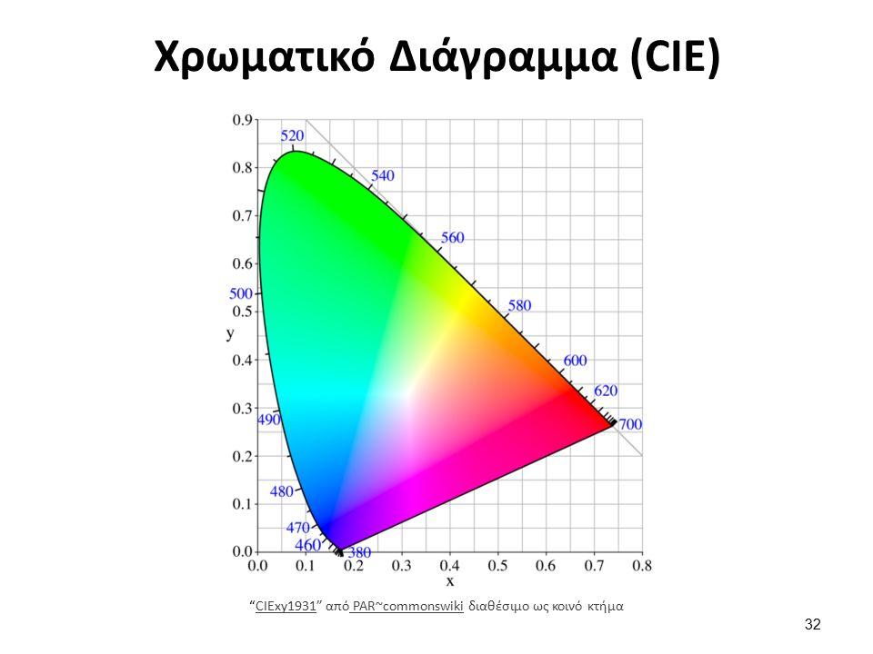 Χρωματικό Διάγραμμα (CIE) CIExy1931 από PAR~commonswiki διαθέσιμο ως κοινό κτήμαCIExy1931 PAR~commonswiki 32