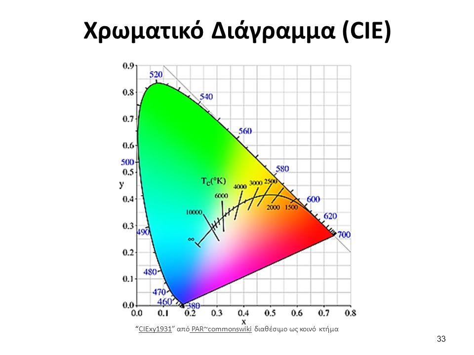Χρωματικό Διάγραμμα (CIE) CIExy1931 από PAR~commonswiki διαθέσιμο ως κοινό κτήμαCIExy1931 PAR~commonswiki 33