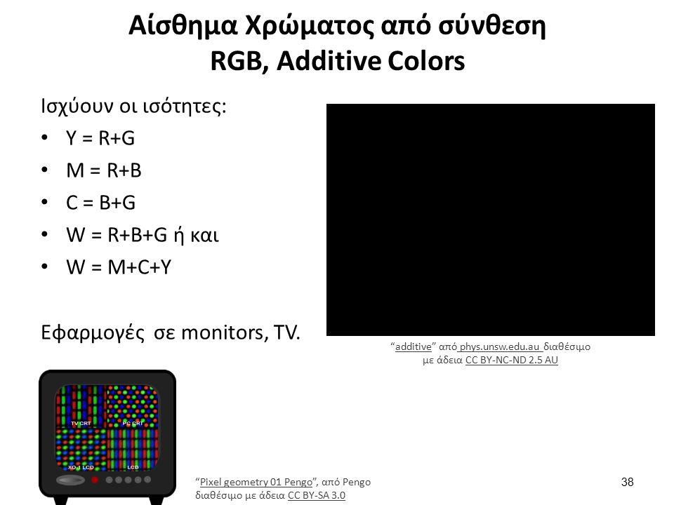 Αίσθημα Χρώματος από σύνθεση RGB, Additive Colors Ισχύουν οι ισότητες: Y = R+G M = R+B C = B+G W = R+B+G ή και W = M+C+Y Εφαρμογές σε monitors, TV.