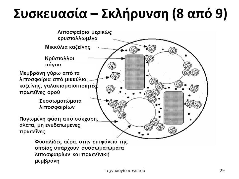 Συσκευασία – Σκλήρυνση (8 από 9) Λιποσφαίρια μερικώς κρυσταλλωμένα Μικκύλια καζεΐνης Κρύσταλλοι πάγου Μεμβράνη γύρω από τα λιποσφαίρια από μικκύλια κα