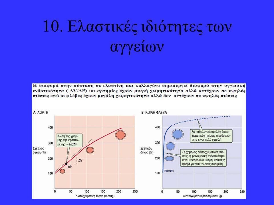 10. Ελαστικές ιδιότητες των αγγείων