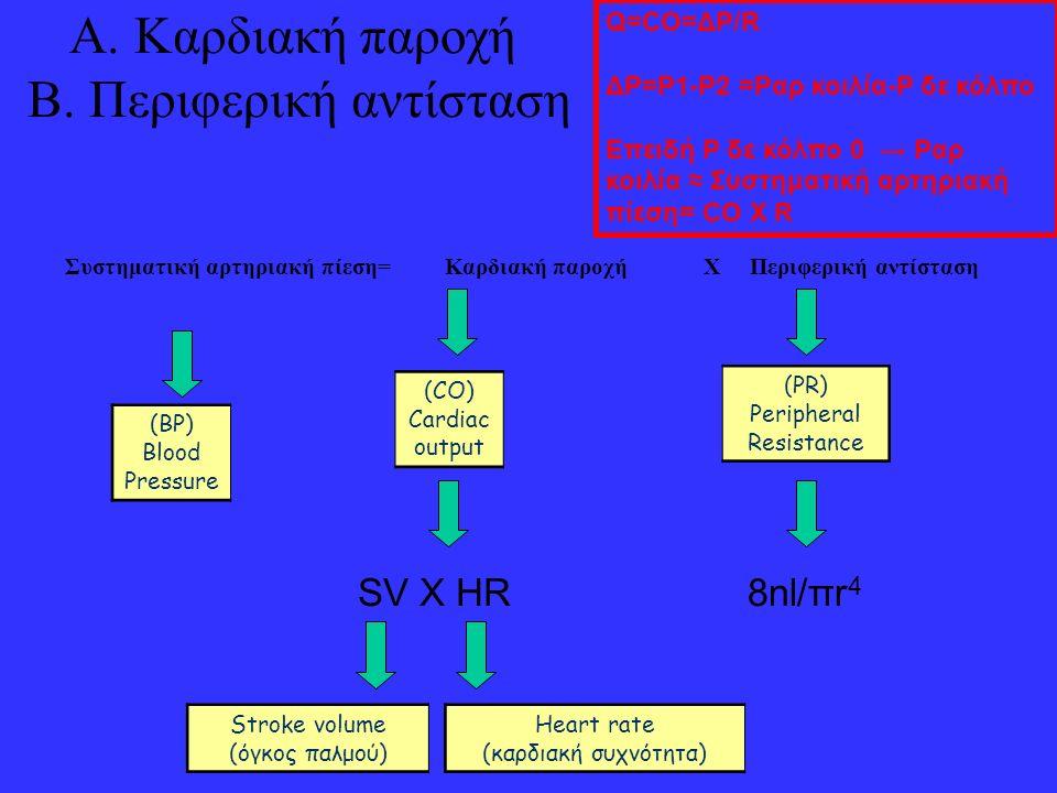 Α. Καρδιακή παροχή Β. Περιφερική αντίσταση Συστηματική αρτηριακή πίεση= Καρδιακή παροχή X Περιφερική αντίσταση (BP) Blood Pressure (CO) Cardiac output