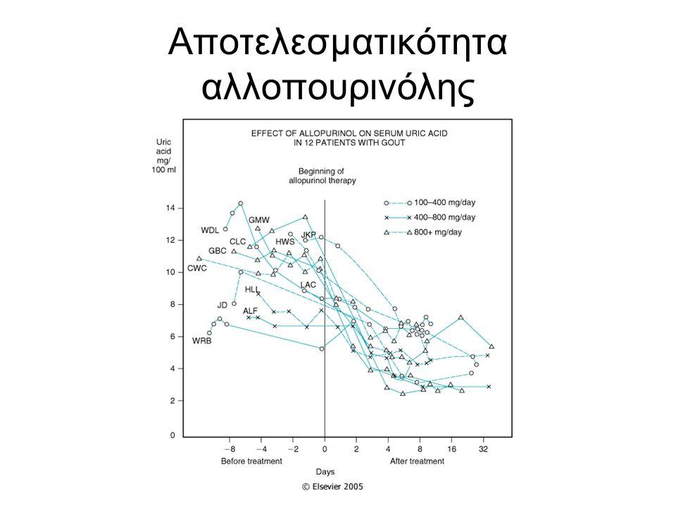 Αποτελεσματικότητα αλλοπουρινόλης