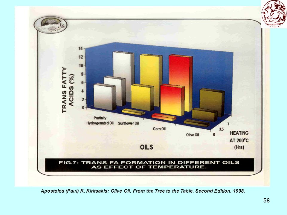 58 Apostolos (Paul) K. Kiritsakis: Olive Oil, From the Tree to the Table, Second Edition, 1998.